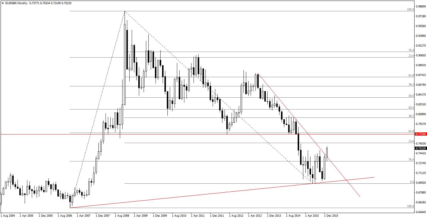 Aktualizacja wykresu EUR/GBP monthly po publikacji danych z UK