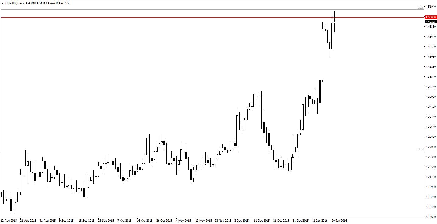 EURPLNDaily 21.01