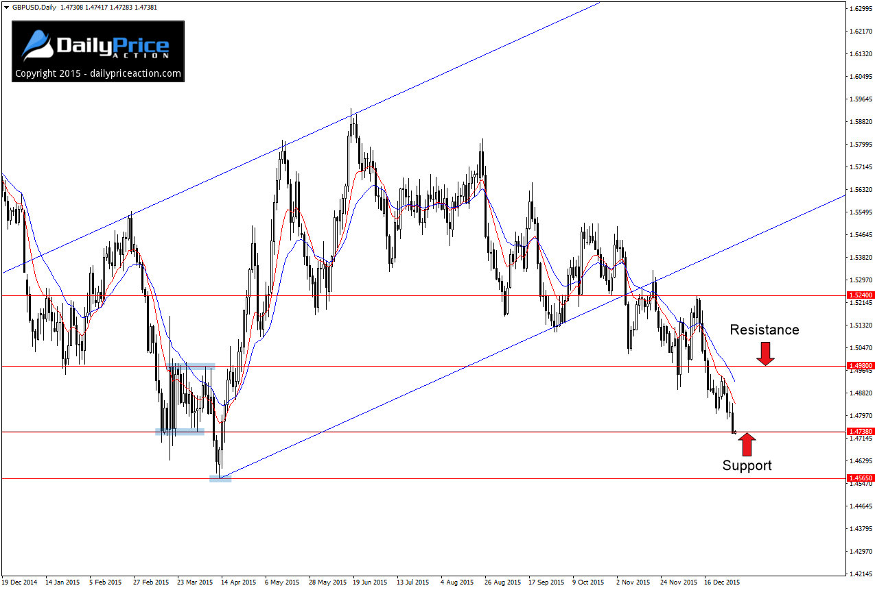 GBPUSD-support-level