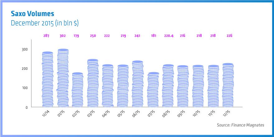Wolumen Saxo Banku w poszczególnych miesiącach | źródło: Finance Magnates