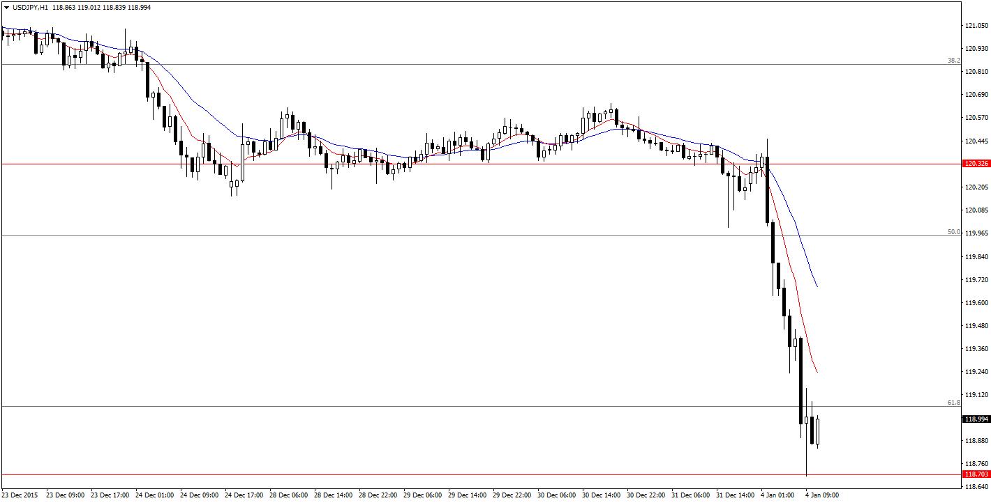 USDJPYH1 04.01