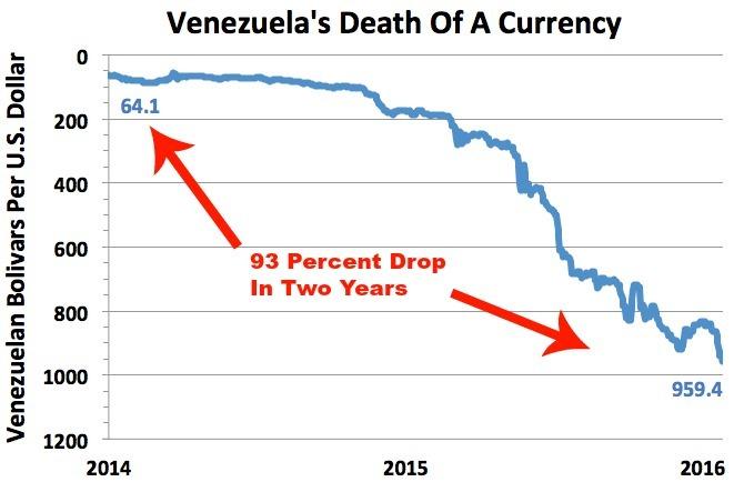 Venezuela-Currency