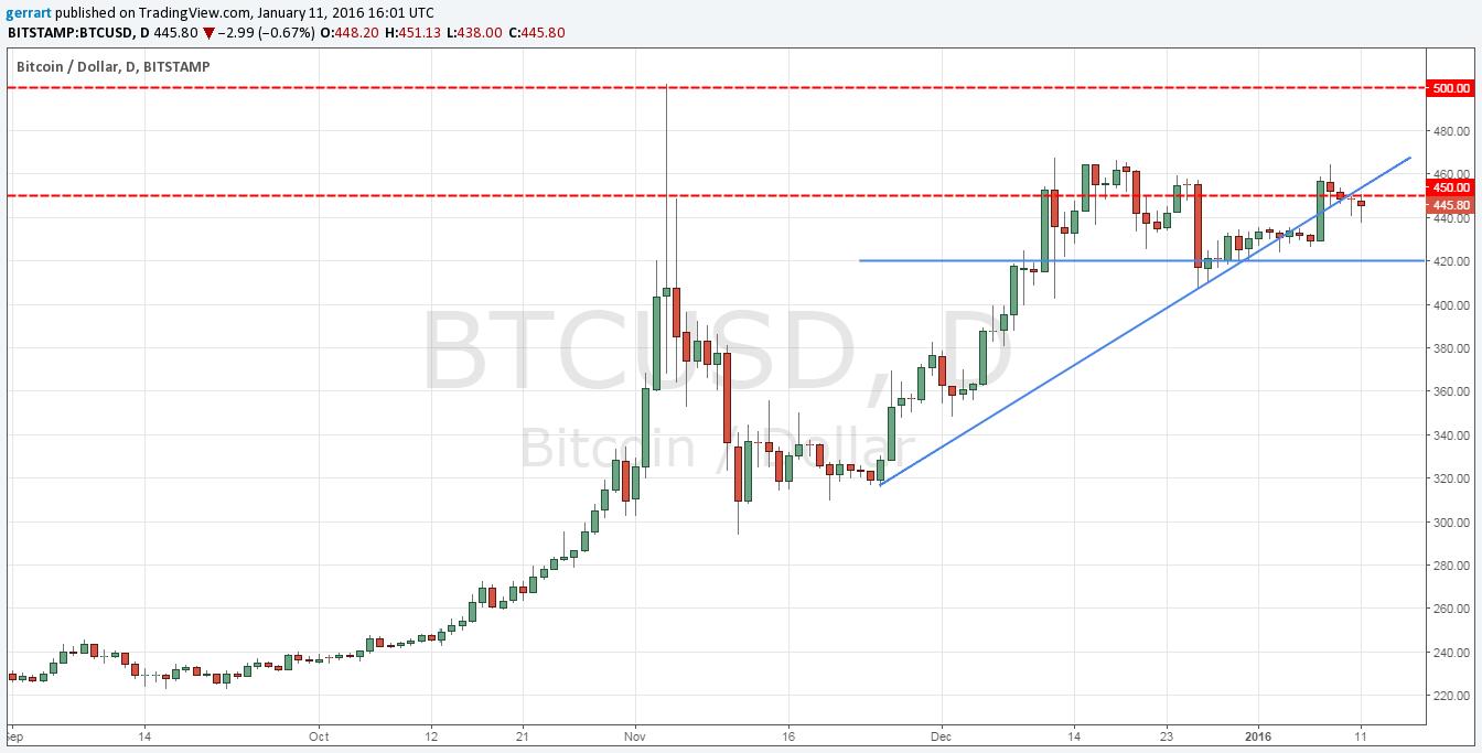 Btcusd forex btcusd forex chart