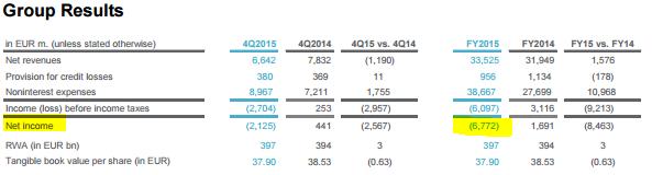 Wycinek z raportu Deutsche Banku prezentujący wspomnianą stratę