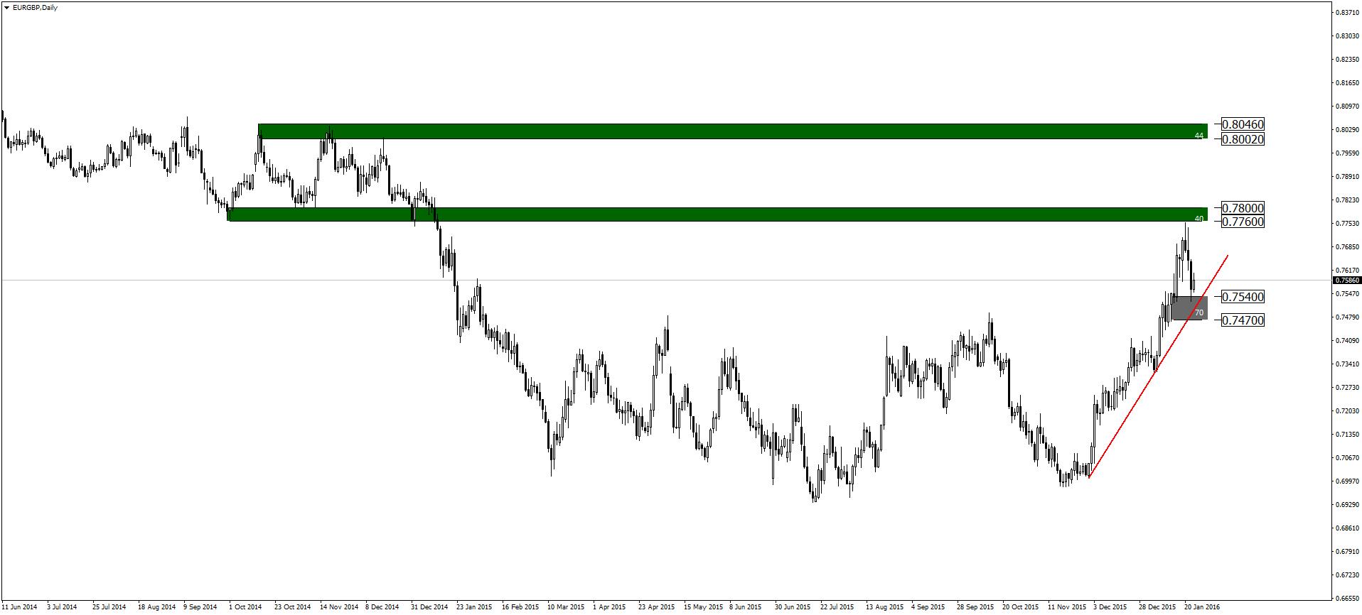 eurgbp-d1-admiral-markets-as