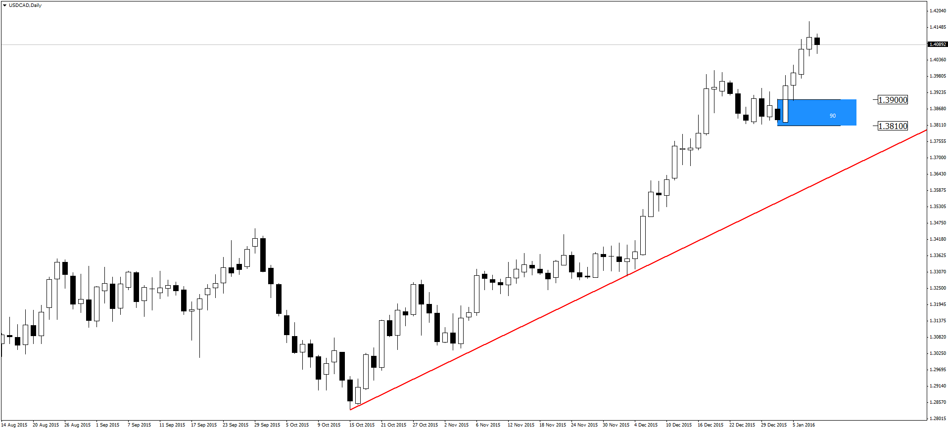 usdcad-d1-admiral-markets