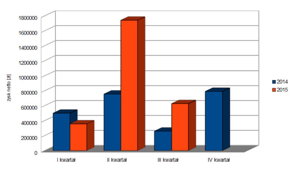 Zyski netto osiągane przez spółkę w kolejnych kwartałach 2014 i 2015 roku
