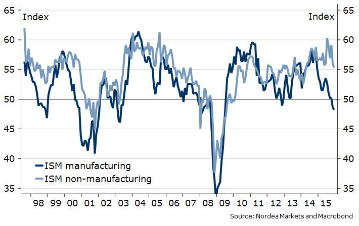 Znaki stabilizacji amerykańskiego sektora przemysłowego?