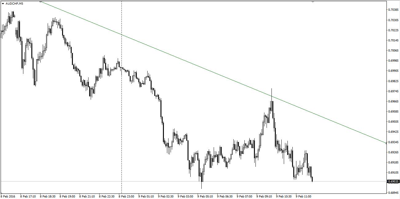 Wykres pary AUDCHF, gdzie AUD jest dziś najsłabszą walutą, a CHF najsilniejszą.