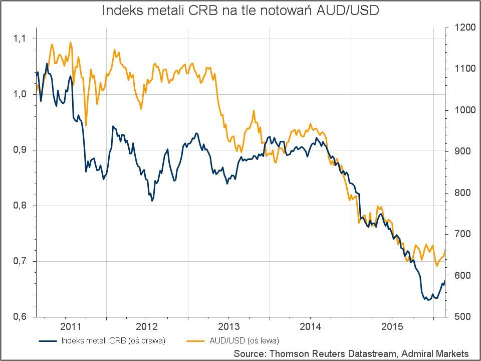 AUDUSD korelacje - Indeks metali CRB na tle notowań AUDUSD