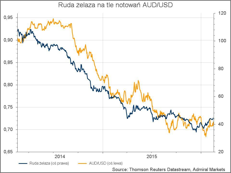 AUDUSD korelacje - Żelazo na tle notowań AUDUSD