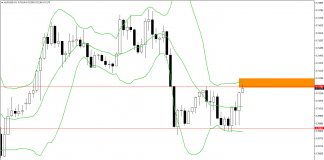 Bollinger bands bdswiss
