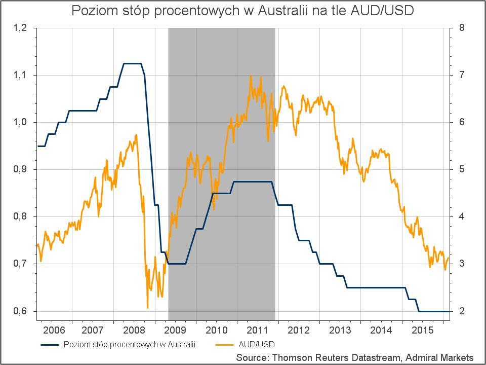 Australia - Stopy procentowe na tle AUDUSD