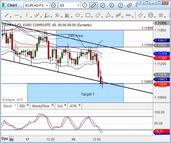 Wykres H1 EUR/USD