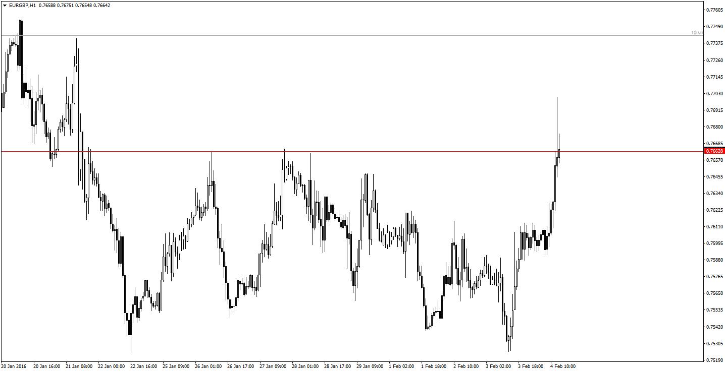 EURGBP H1
