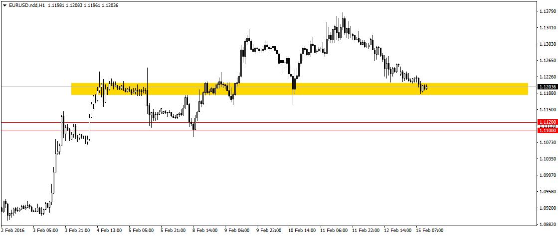 Analitycy UBS szukają okazji do kupna EUR/USD w pobliżu 1,11 choć po drodze mamy jeszcze ważne wsparcie w okolicy 1,12.