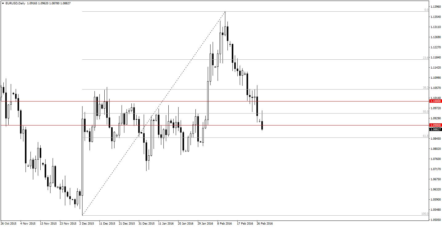 Jeżeli świeca dzienna zamknie się pod poziomem 1.09 inwestorzy otrzymają kolejny sygnał chęci pogłębiania spadków