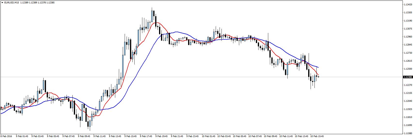EURUSDM15
