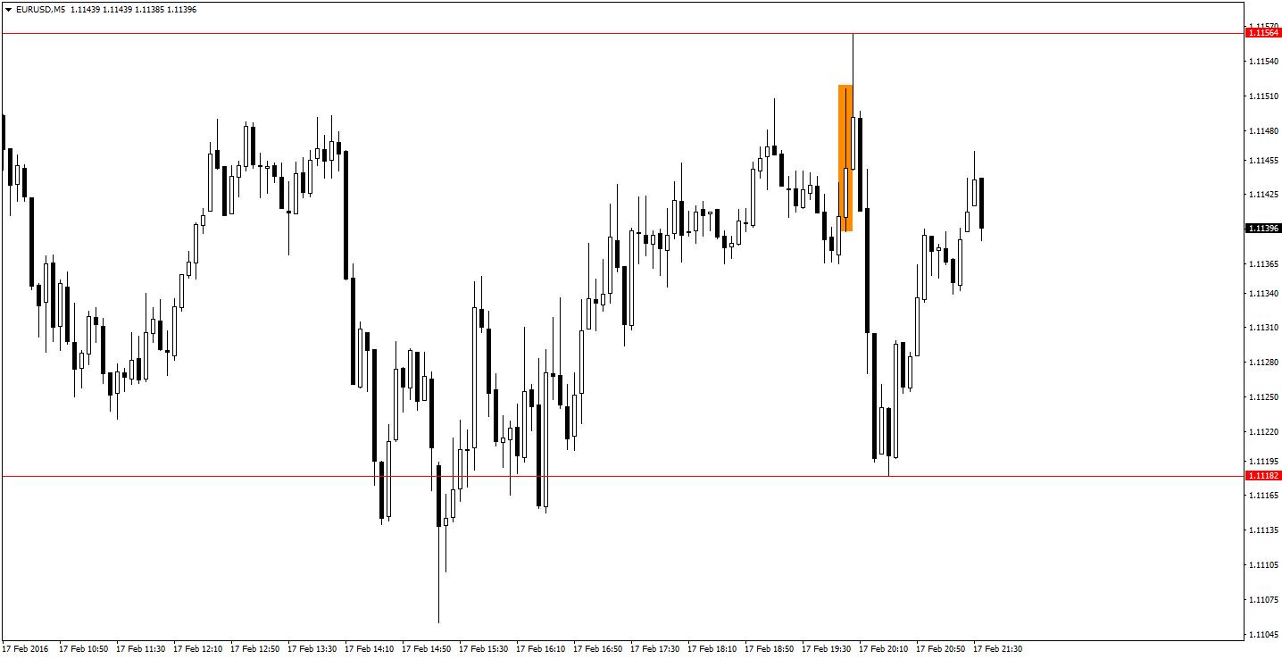 EURUSDM5 17.02