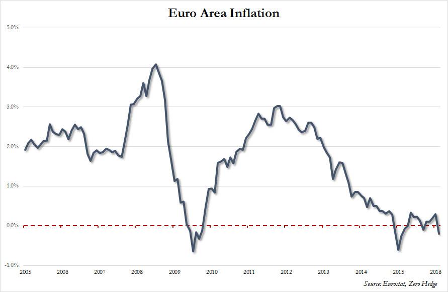 Inflacja strefy euro w lutym 2016r.