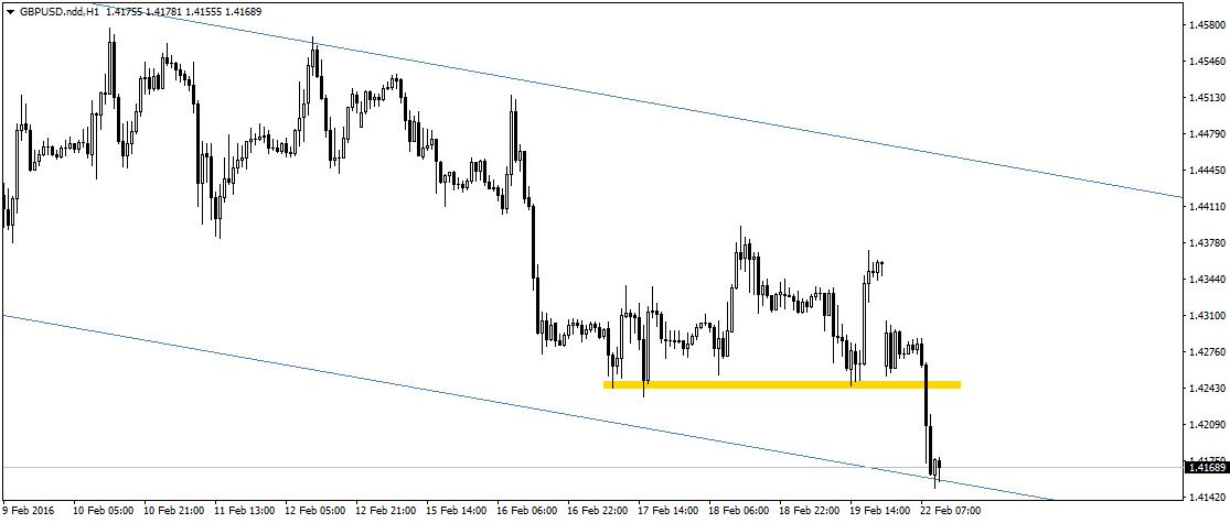 GBP/USD hamuje przy dolnym ograniczeniu szerokiego kanału spadkowego.