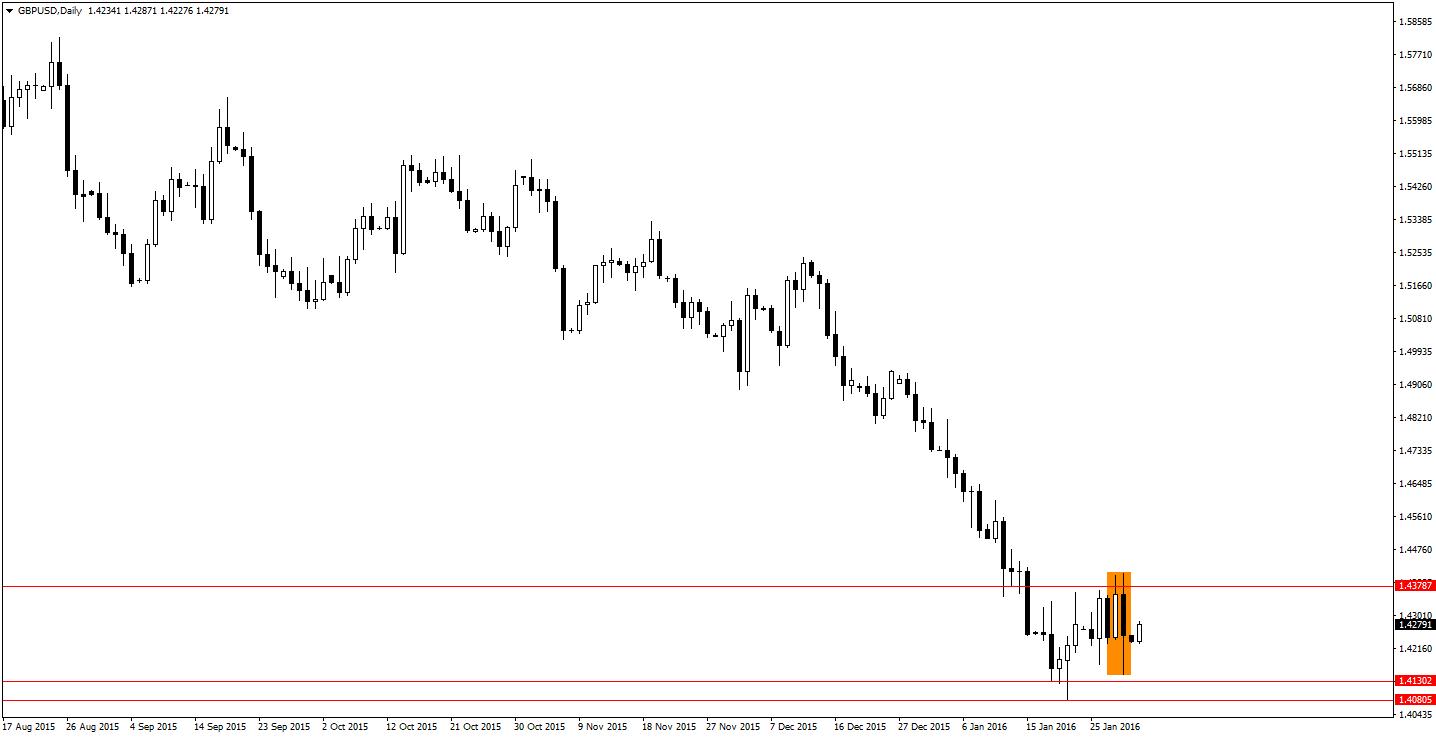 Posiedzenie BoE powinno wspomóc technikę rynkową i wywołać kolejne spadki na GBP
