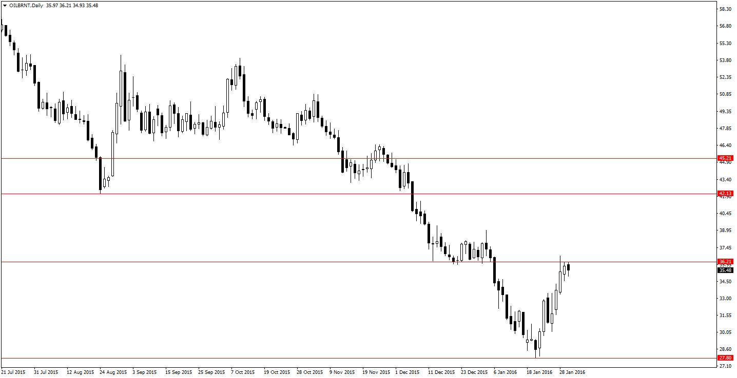 Sytuacja na ropie brent Daily