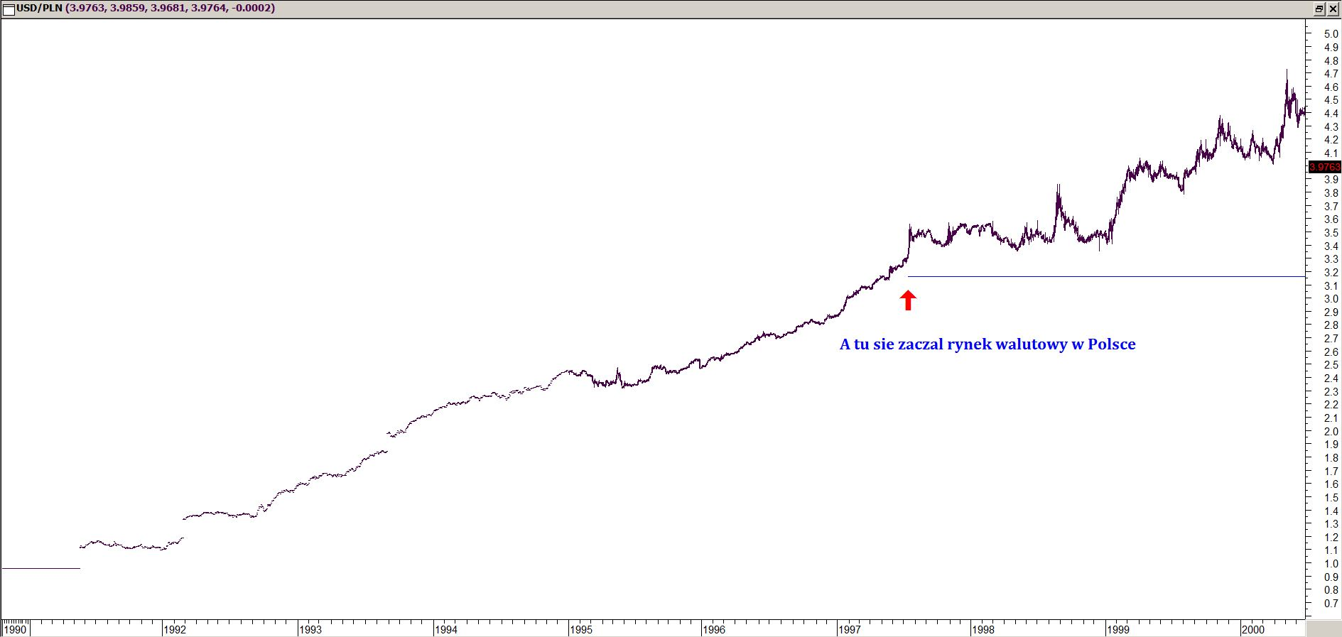 Wykres kursu USD/PLN w latach 1991 - 2001.