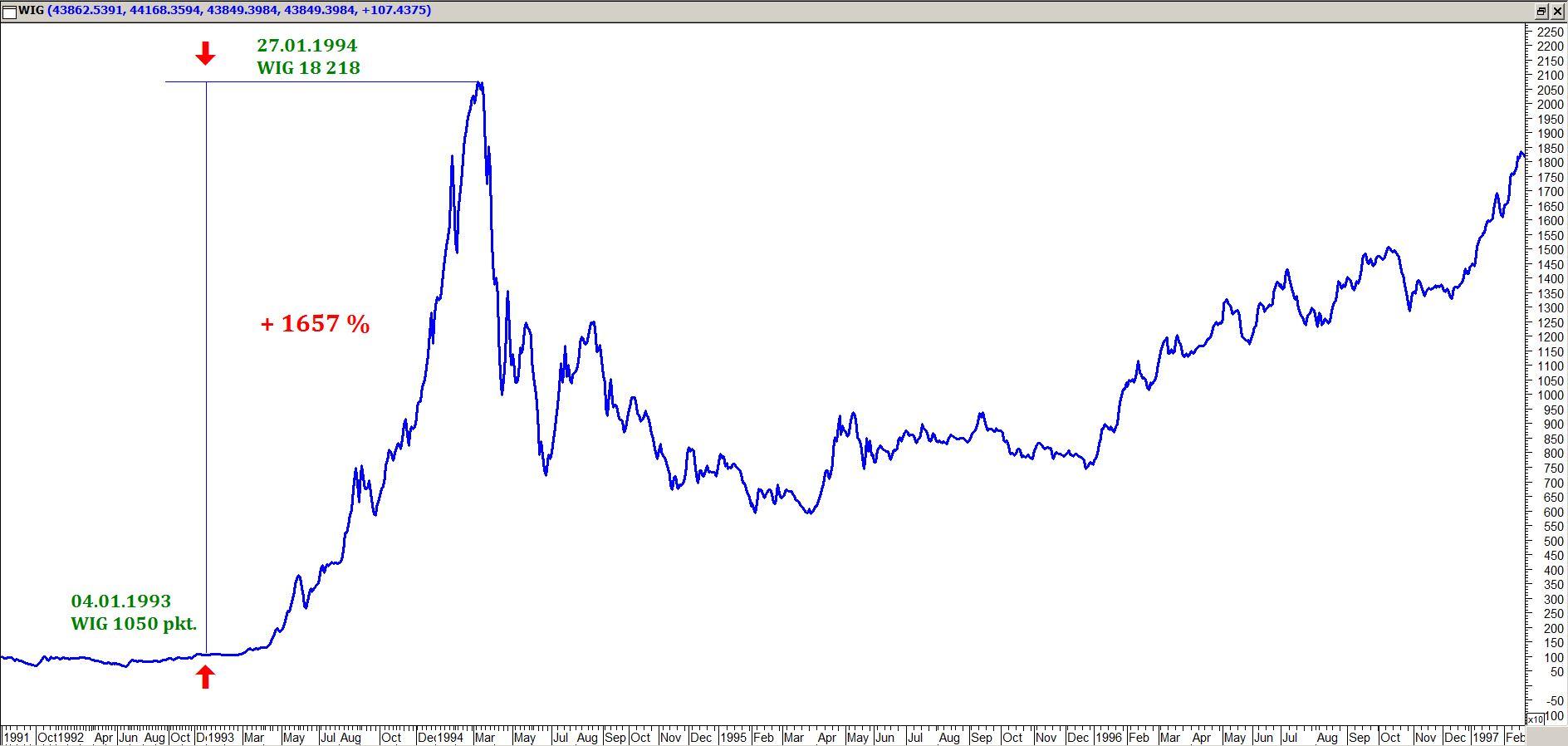 Wykres WIG 1991-1997. |źródło: GPW, Metastock