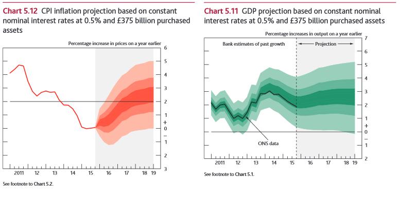 Prognozy poziomu inflacji oraz produktu krajowego brutto Wielkiej Brytanii | źródło: raport BoE