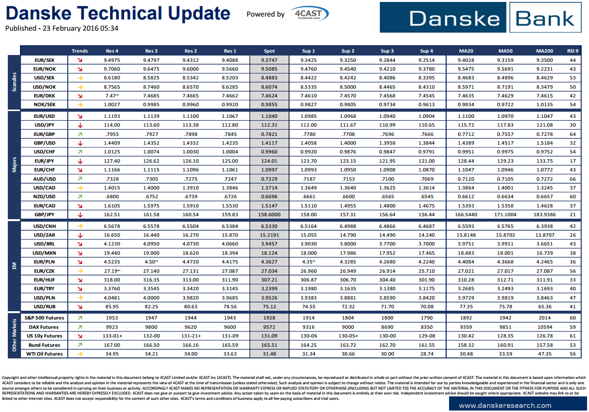 Danske bank forex trading