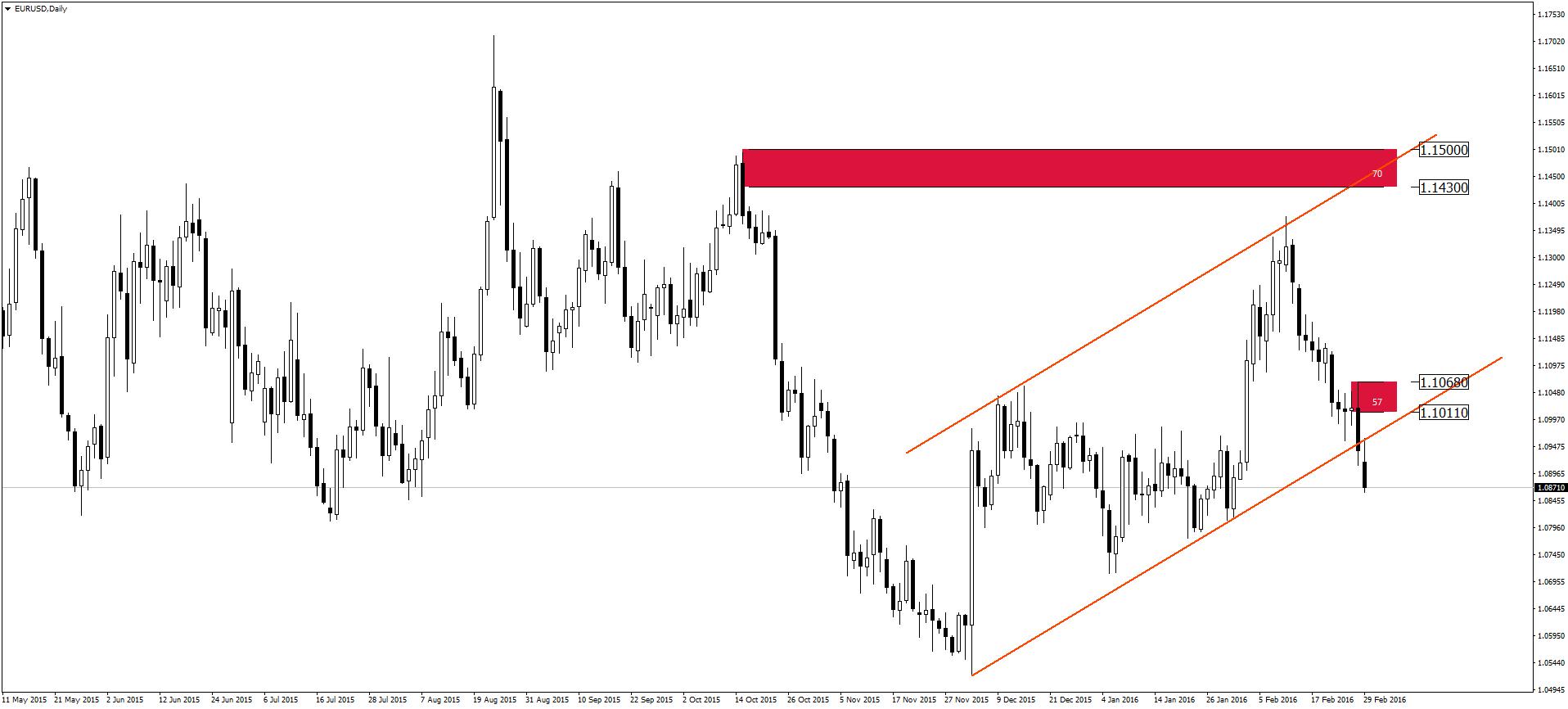 eurusd-d1-admiral-markets-as