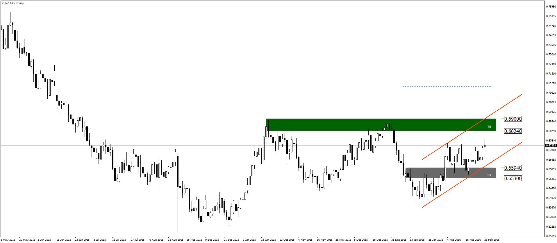 nzdusd-d1-admiral-markets-as