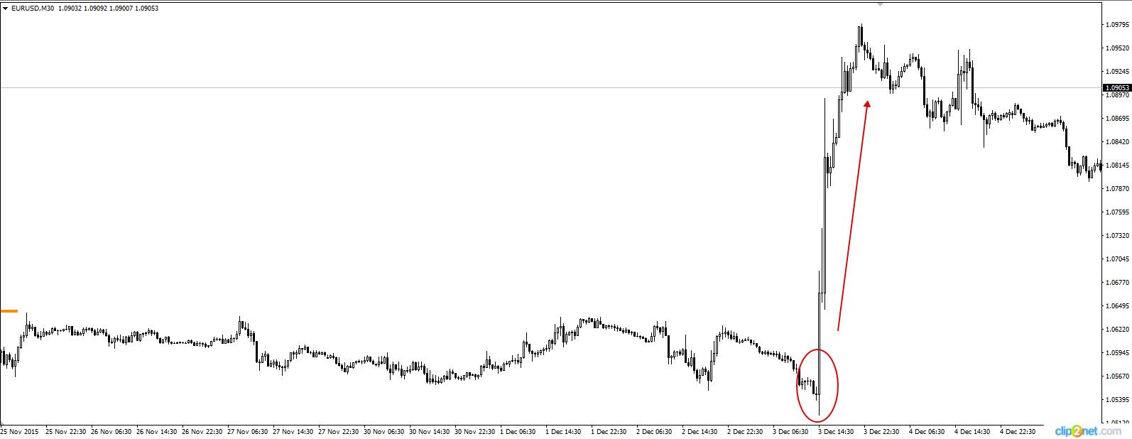 Czy reakcja z grudnia na EUR/USD nie jest podobna? Wykres 3. EUR/USD, M30, 3.12.2015