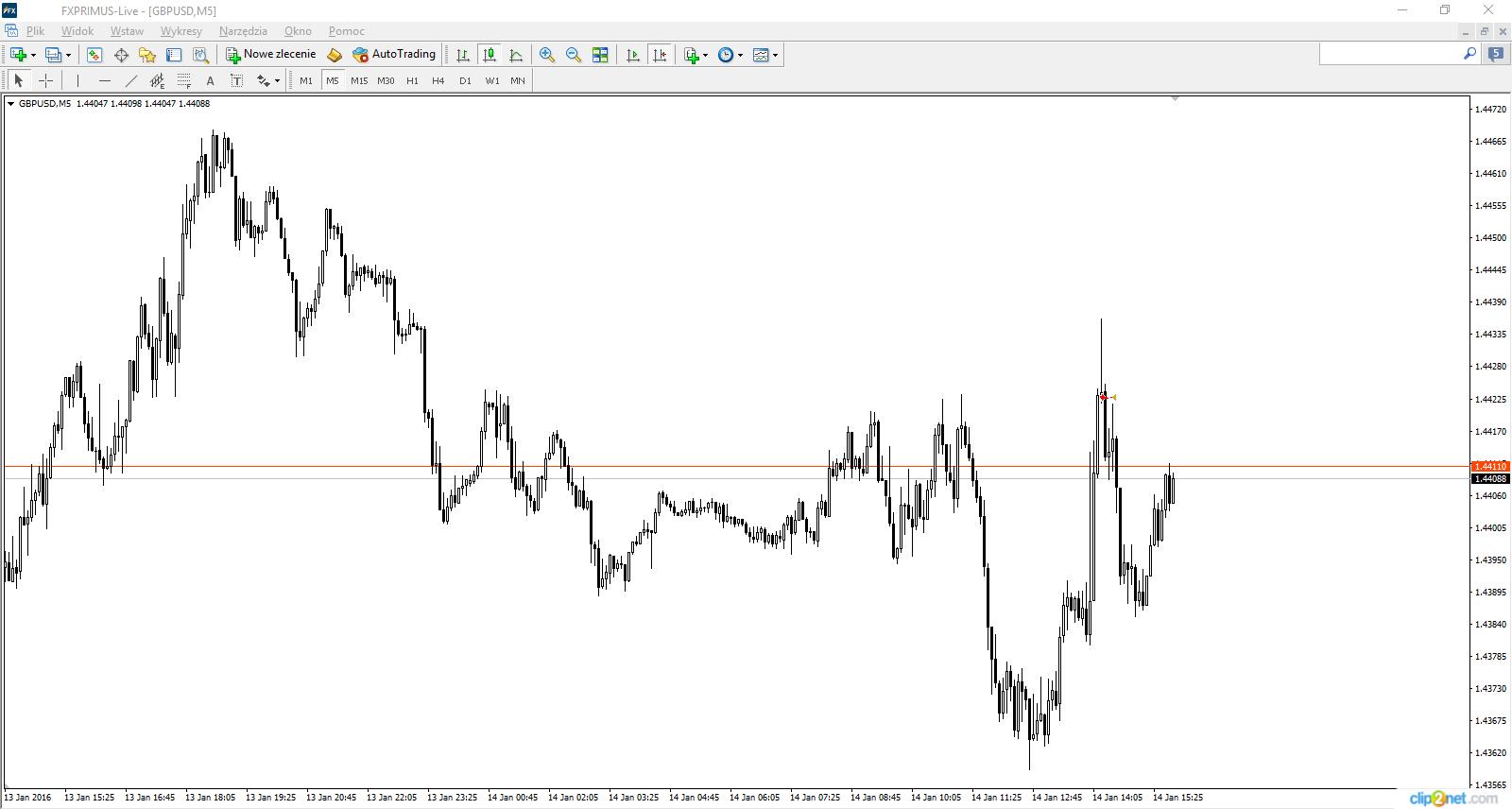 Wykres 6. GBP/USD, M5, 14.01.2016