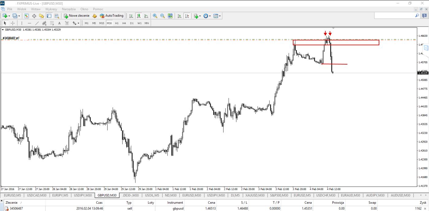 Wykres 8. GBP/USD, M30, 4.02.2016