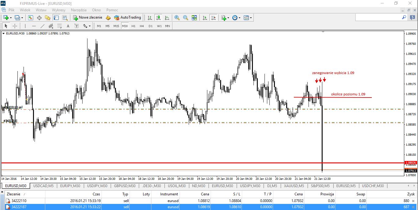 Wykres 9. EUR/USD, M30, 21.01.2016