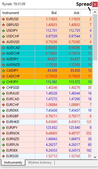 Spread na EUR/USD to tylko 2 punkty (0,2 pipsa), dobrze?