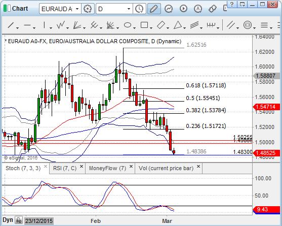 EUR/AUD D1