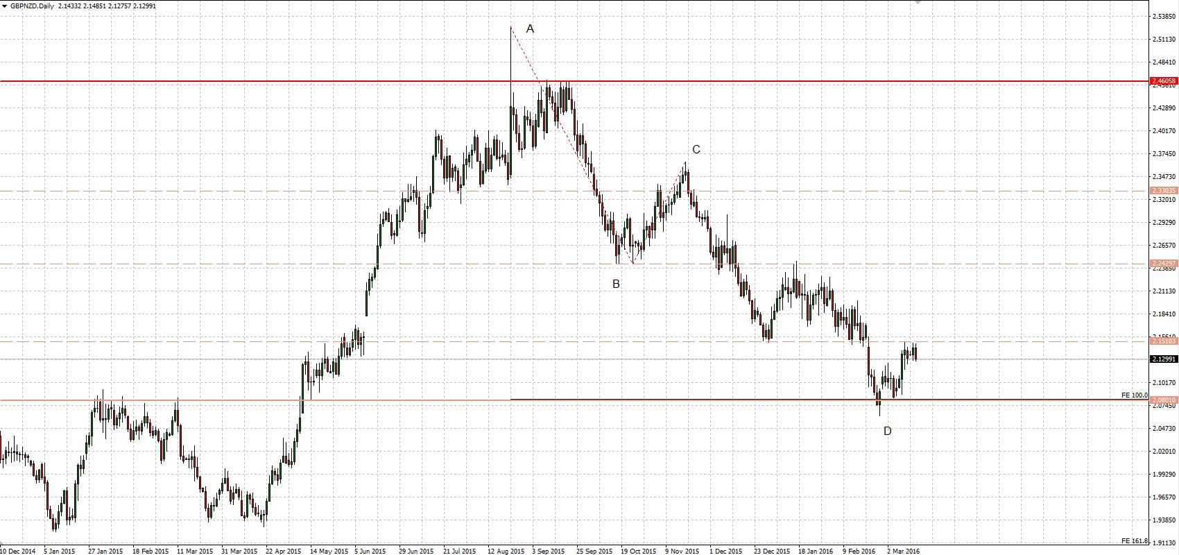 Wykres GBPNZD dla interwału D1.