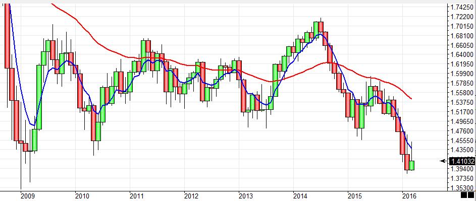 Wykres miesięczny GBP/USD – poziom 1.35 staje się coraz bardziej realny?