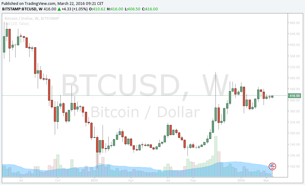Bitcoin tańszy niż jeszcze przed kilkoma dniami. TradingView.com pokazuje cenę 415 dolarów za jeden BTC.