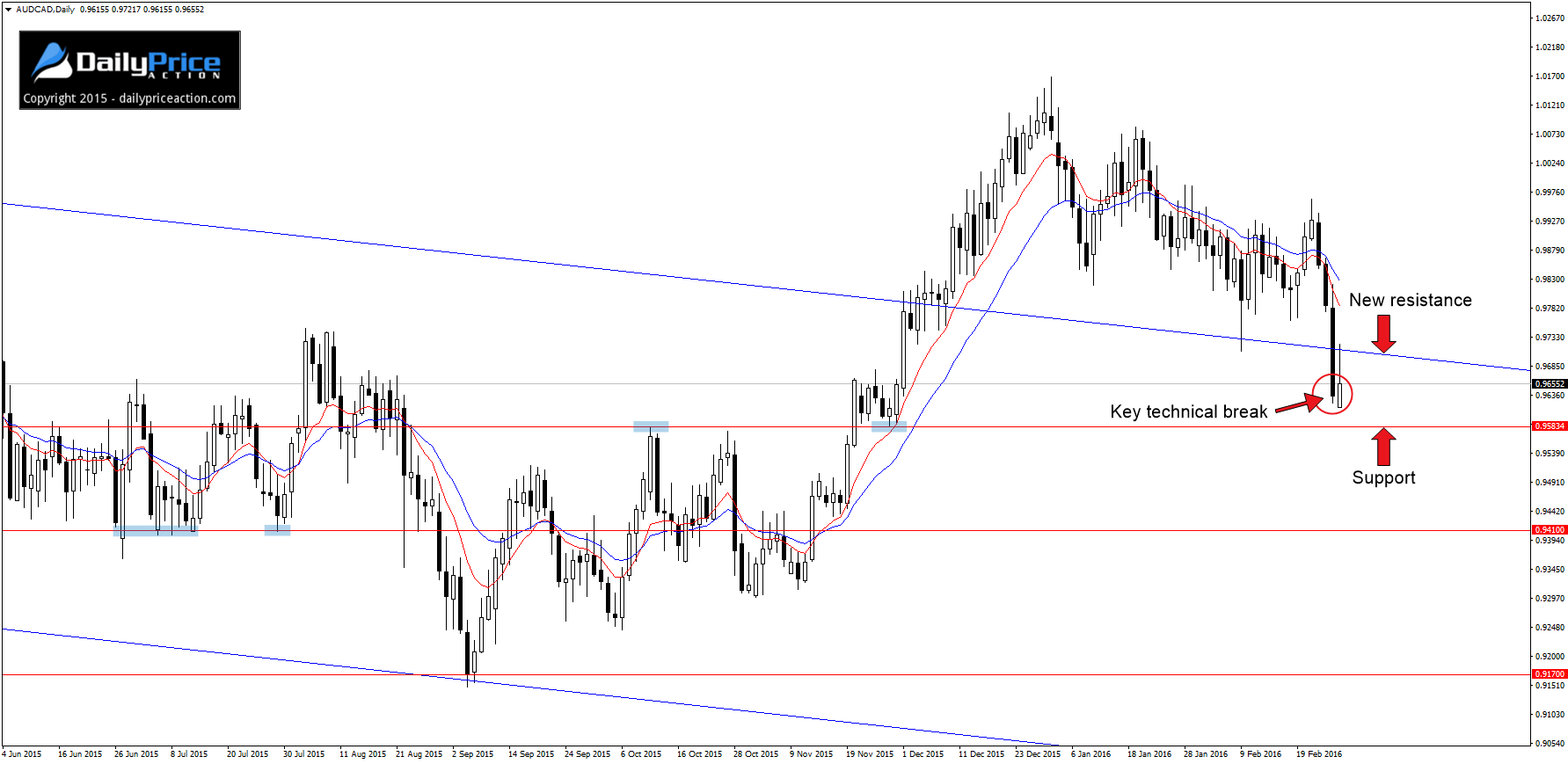 AUDCAD-daily-chart