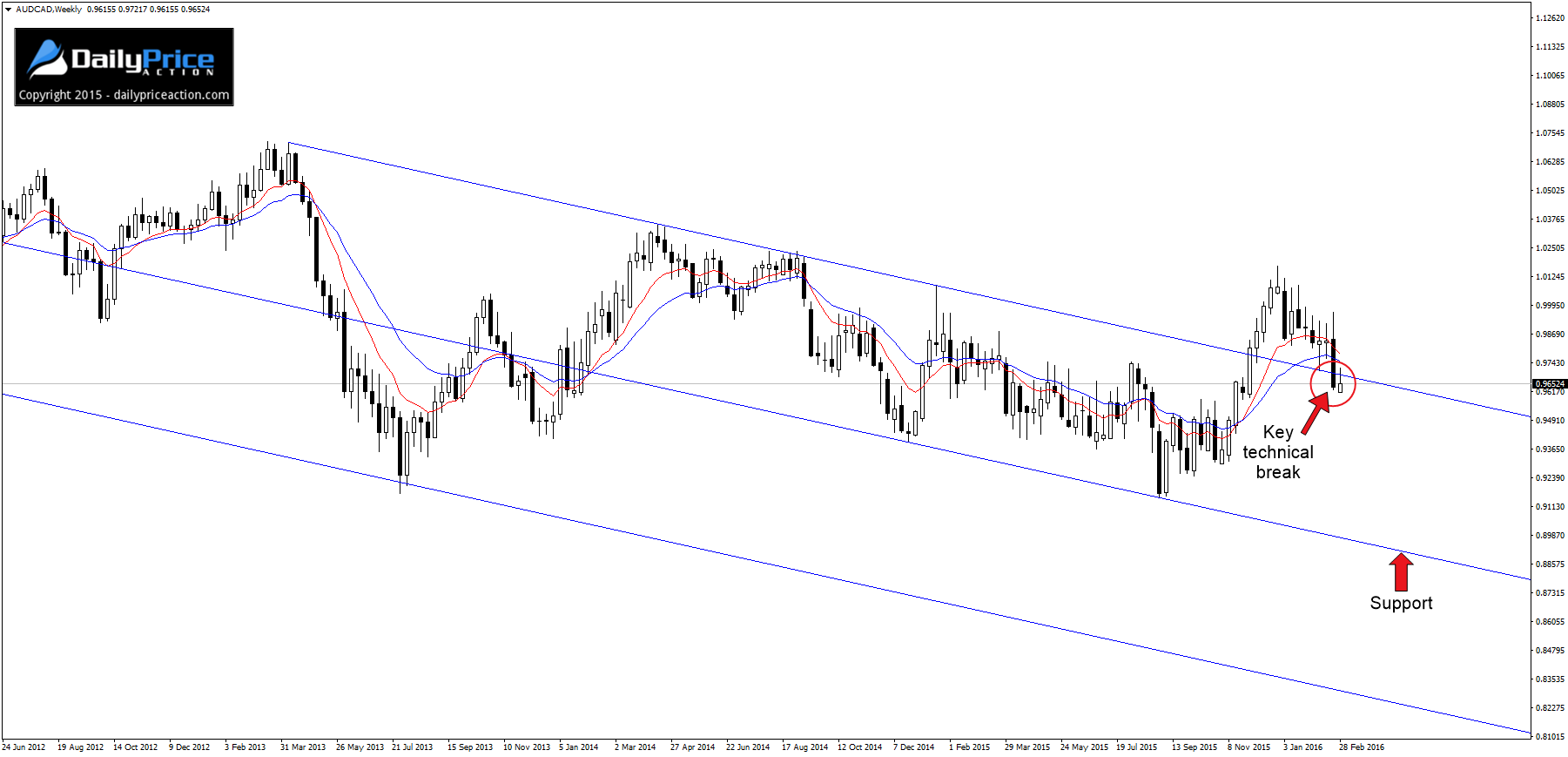 AUDCAD-weekly-chart
