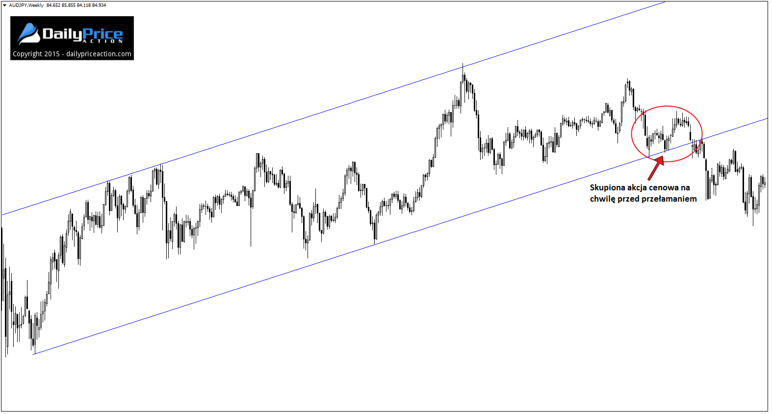 AUDJPY-clustering-price-action1 (1)sdf