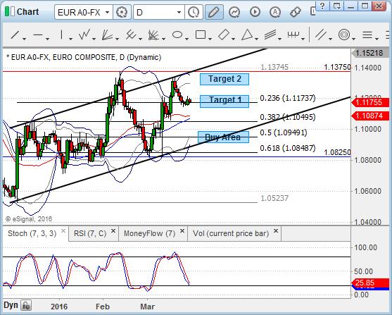 EUR/USD na wykresie dziennym - analiza HotForex