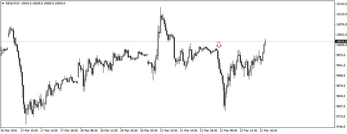 Początek handlu kontraktami na niemiecki indeks należał do niedźwiedzi. Poziom 9800 okazał się jednak na tyle solidnym wsparciem, że pomimo informacji o kolejnym ataku na wykresie mogliśmy zaobserwować wzrosty.