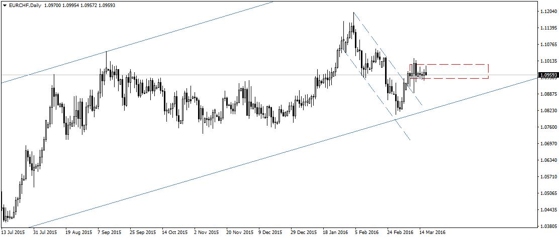 EUR/CHF wybiło w marcu średnioterminowy kanał spadkowy, jednak niemal od razu wpadło również w konsolidację w okolicy 1,0970. Commerzbank pozytywnie spogląda na parę i czeka z długimi pozycjami na EUR/CHF