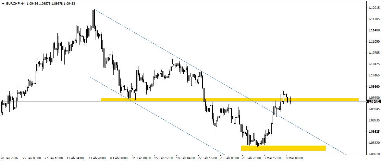 EUR/CHF znajduje się obecnie na oporze w rejonie 1,0955