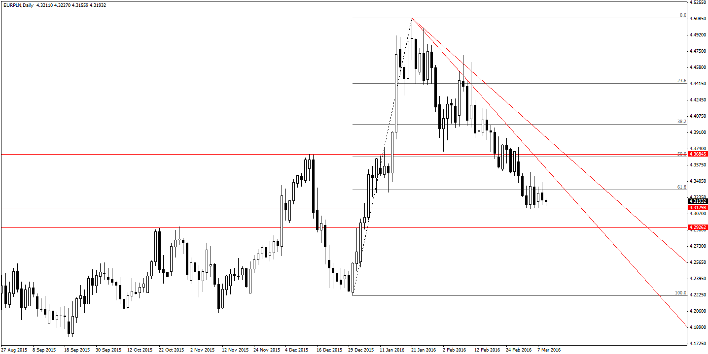 Wykres dzienny EUR/PLN